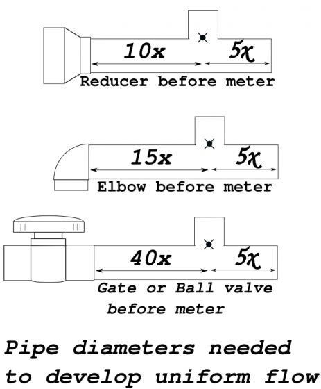 Installation Guidelines- Needed pipe diameters for uniform flow